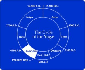 Yuga-Chart-Blue-Dwapara